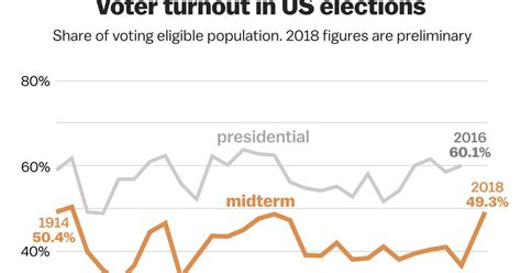 2018 election voter turnout: the record-setting numbers