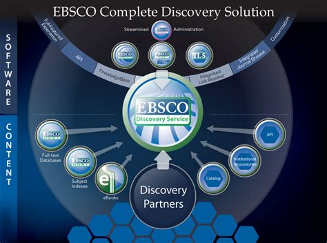 Discovery Solution for Libraries   EBSCO Discovery Service