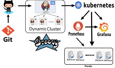 CI/CD Pipeline of Jenkins Using Groovy Language With