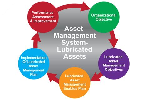 How ISO 55000 Is Changing the Definition of Lubrication