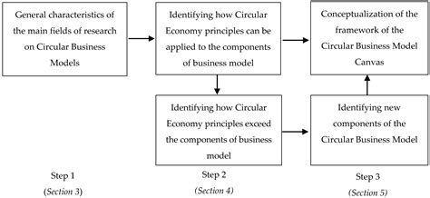 Sustainability   Free Full-Text   Designing the Business