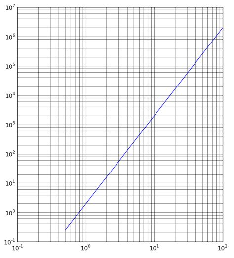 How do I show logarithmically spaced grid lines at all
