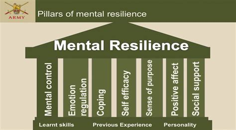 Mental resilience training | Journal of the Royal Army