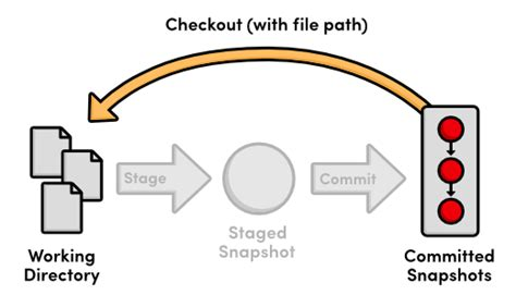 Git Diff Between Commits, Autocomplete & Stash